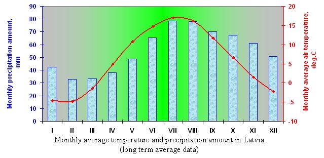 LVĢMC | Climate of Latvia